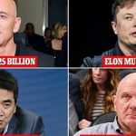 The rich get richer: American billionaires including Amazon's Jeff Bezos and Tesla founder Elon Musk have gotten $280 BILLION richer since the start of the pandemic